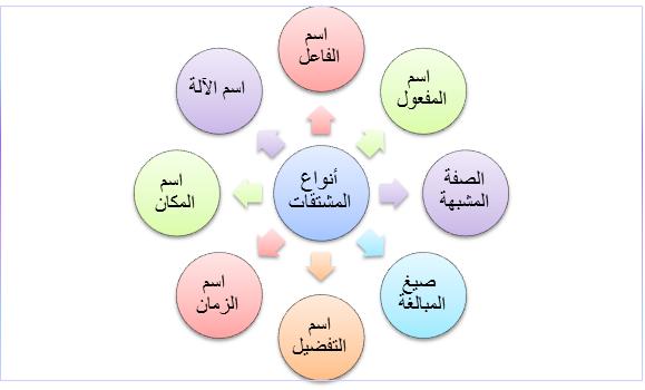 قواعد لغة : المصادر والمشتقات