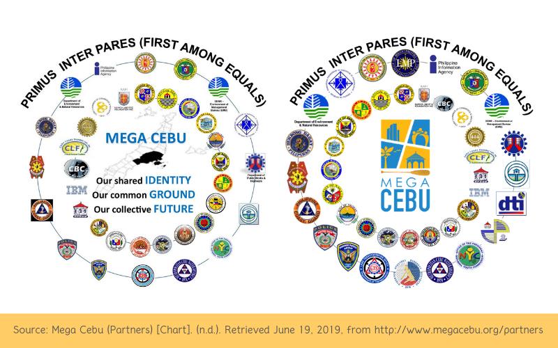 mega cebu members MCDCB NEDA cebu province