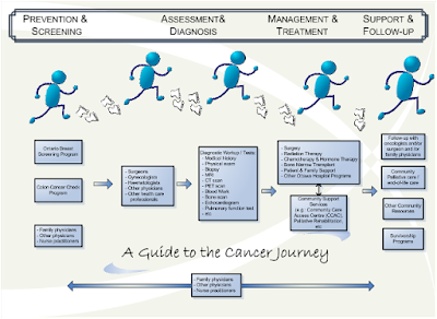 https://www.ottawahospital.on.ca/wps/portal/Base/TheHospital/ClinicalServices/DeptPgrmCS/Programs/CancerProgram/AboutTheCancerProgram/GuideToTheCancerJourney
