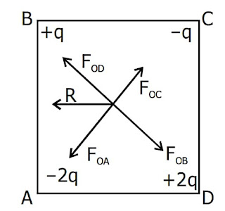 Electric Field and Potential Problems Discussion