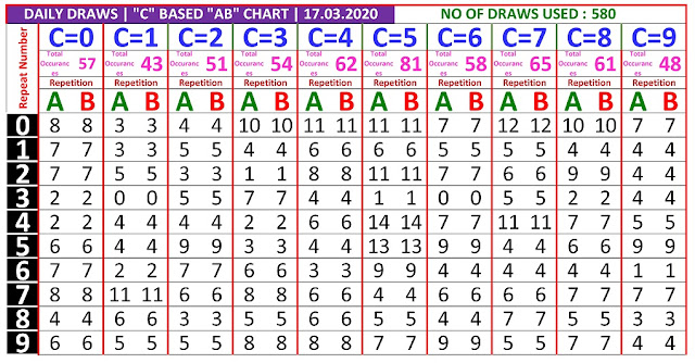 Kerala Lottery Winning Number Daily Trending And Pending C based  AB chart  on 17.03.2020