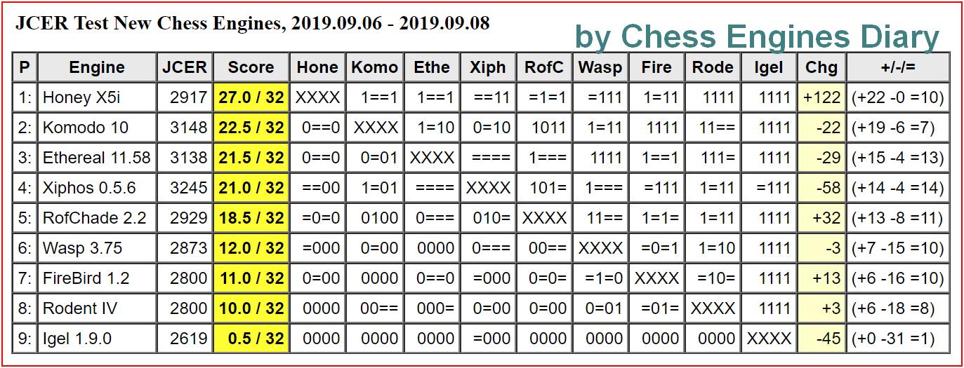 JCER Tournament 2019 - Page 6 2019.09.06.JCER.TestNewChessenginesScid.html