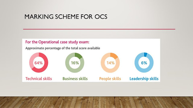 Marking Scheme of CIMA OCS