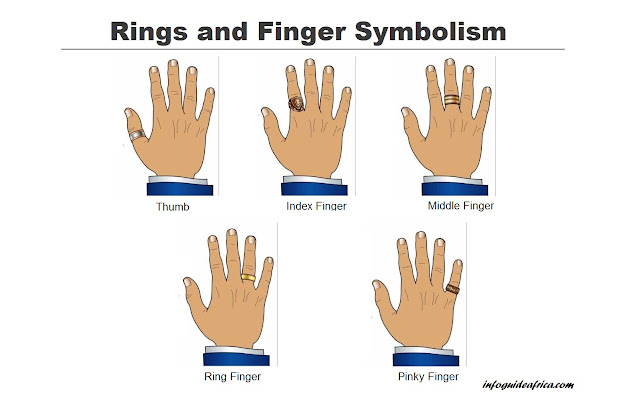 Rings And Fingers: What Does Wearing A Ring On Each Finger Symbolize?