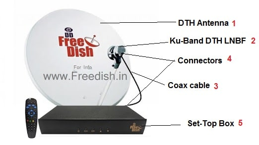 DD Free Dish LNB, Set-Top Box, Dish Antenna, Cable, Clip, connectors, Remote, Where to Buy, What is Cost