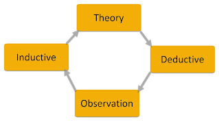 Figure Inductive Deductive Approach in Theoretical Framework