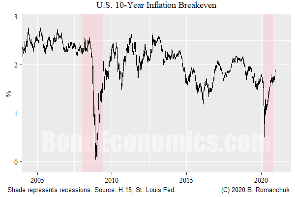 Figure: 10-year U.S. inflation breakeven
