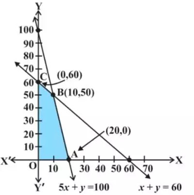12 class Maths Quick revisionNotes Chapter 12 Linear Programming