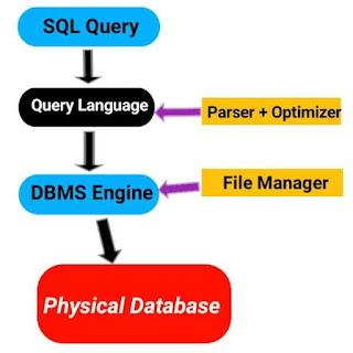 SQL kya hai | kis liye Use Hota hai | Sql Kam kaise karta hai | sql commands in hindi