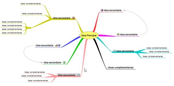Ejemplo de Mapa Mental hecho en FreeMind