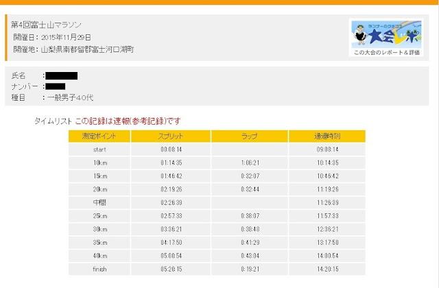 富士山マラソンの速報値