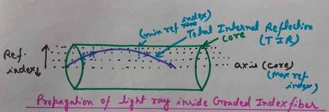 Propagation of light inside graded index optical fiber