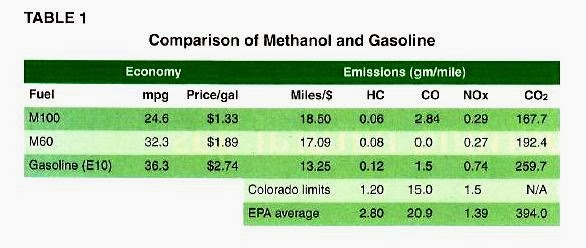 Open Fuel Standard: December 2013