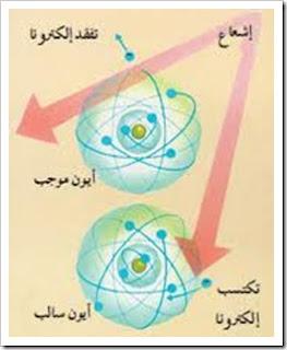 الأيونات السالبة negative ions