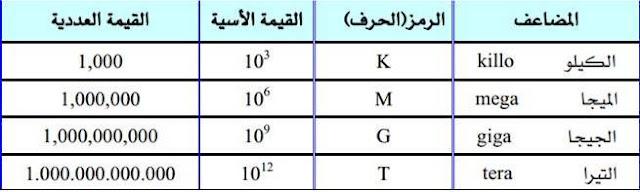مضاعفات وحدات القياس في الالكترونيات الكيلو والميجا و الجيجا والتيرا