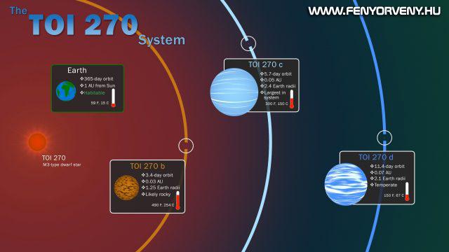 Három exobolygót talált a TESS egy közeli rendszerben