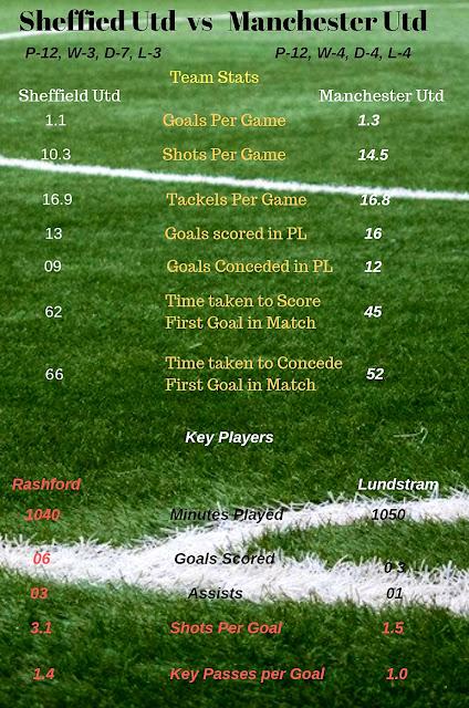 Sheffield United vs Manchester United Team Stats