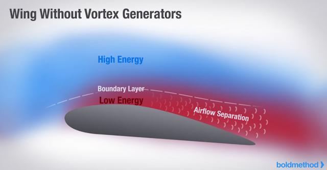 Wing without vortex generators