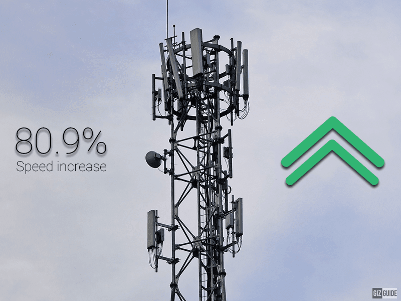 Opensignal: 4G speed in PH improved by 80.9 percent, 4G availability increased