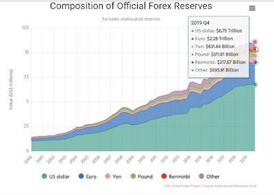 الإحتياطات الأجنبية الرسمية 2019 Official Reserves