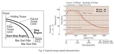 Torque vs Speed Characteristics of Steping Motor