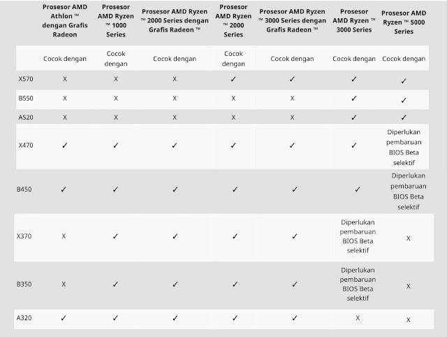 Cara Memilih Motherboard Yang Cocok Untuk Intel Core Gen 11th