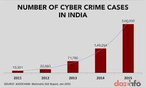 cyber security attacks in India on bank pics