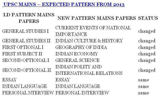 IAS EXAM 2013 SYLLABUS EPUB DOWNLOAD