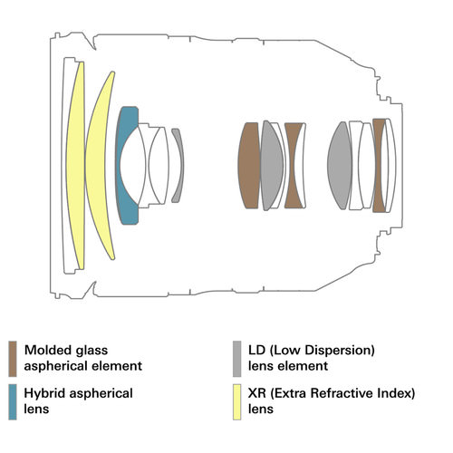 Оптическая схема объектива Tamron SP 24-70mm f/2.8 Di VC USD G2