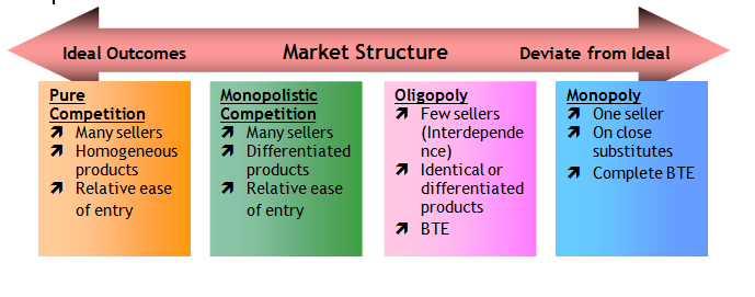 characteristics of an oligopoly market structure The structure of the market structure of oligopoly and the difficulty in predicting output and profits market structure of oligopoly oligopoly is a market structure where there are a few firms producing all or most of the market supply of a particular good or service and whose decisions about the industry's output can affect competitors.