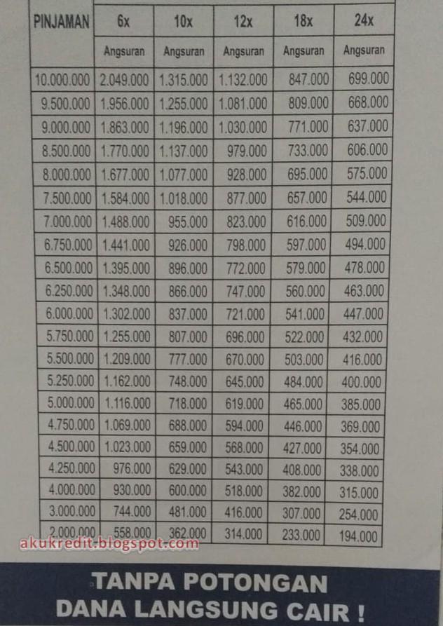 Tabel Angsuran Pinjaman Dana Tunai Fif Terbaru Info Kredit