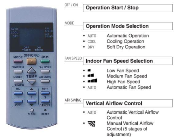 Arti simbol pada remote AC