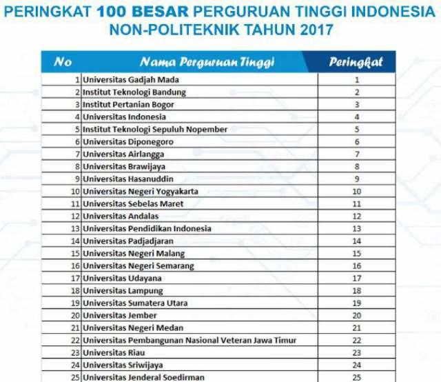 100 besar perguruan tinggi