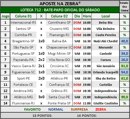 LOTECA 712 - BATE-PAPO OFICIAL DO SÁBADO 04