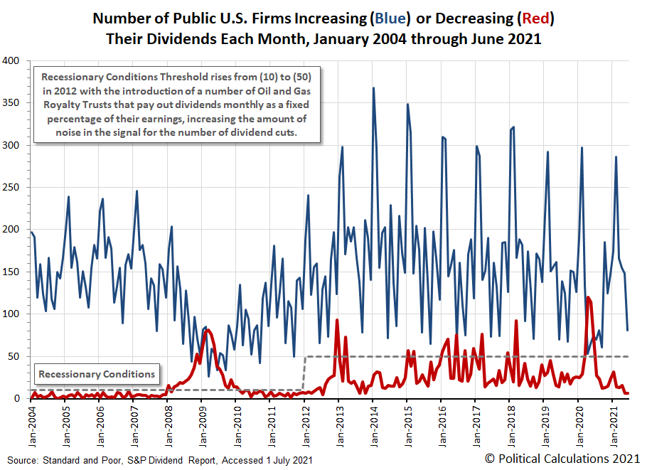 Number of Public U.S. Firms Increasing or Decreasing their Dividends Each Month, January 2004 through June 2021
