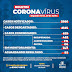 LEM registra 14 casos positivos de coronavírus