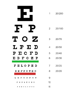 An eye chart is a chart used to measure visual acuity. Eye charts are often used by health care professionals, such as physicians or nurses, to screen persons for vision impairment. Ophthalmologists, physicians who specialize in the eye, also use eye charts to monitor the visual acuity of their patients in response to various therapies such as medications or surgery.