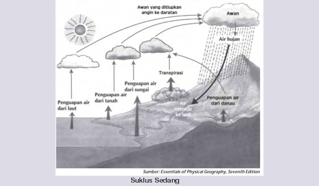 Siklus Hidrologi Sedang