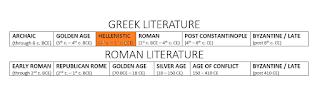 ARCHAIC: (through 6th c. BCE); GOLDEN AGE: (5th - 4th c. BCE); HELLENISTIC: (4th c. BCE - 1st c. BCE); ROMAN: (1st c. BCE - 4th c. CE); POST CONSTANTINOPLE: (4th c. CE - 8th c. CE); BYZANTINE: (post 8th c CE)