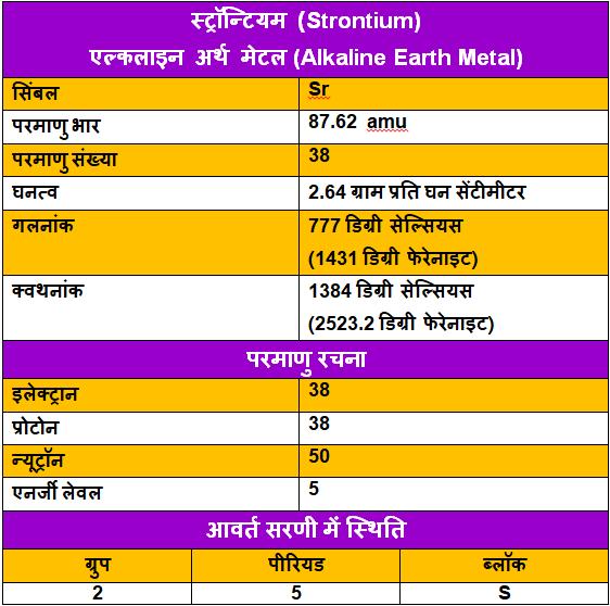 Strontium-ke-upyog, Strontium-ke-tathy, Strontium-in-Hindi, Strontium-uses-in-Hindi, स्ट्रोन्शियम-के-गुण, स्ट्रोन्शियम-के-उपयोग, स्ट्रोन्शियम-के-रोचक-तथ्य, स्ट्रोन्शियम