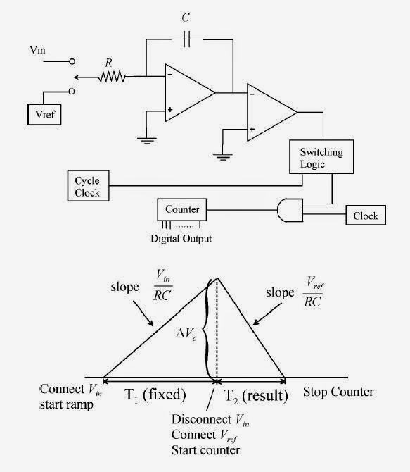 Simulasi Adc Analog To Digital Converter