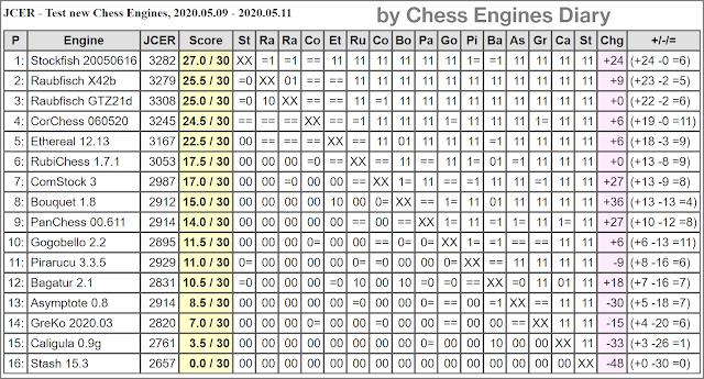 JCER Tournament 2020 - Page 6 2020.05.09.TestNewChessEngines