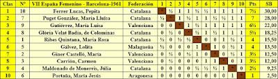 VII Campeonato femenino de ajedrez de España, clasificación final por orden de puntuación
