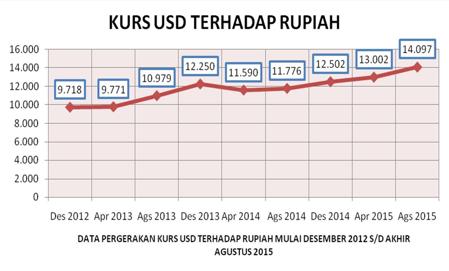 Kurs dolar timur dollar