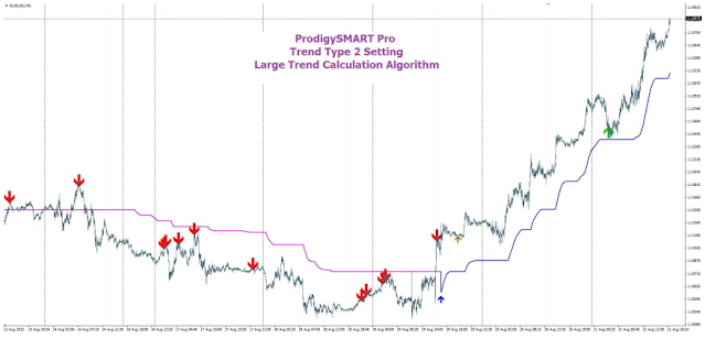 Forex Prox High Accurate Signal