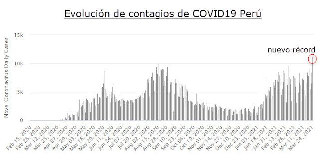 Casos COVID-19 en Perú