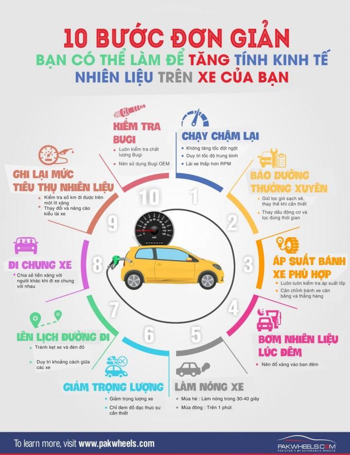 tiet kiem nhien lieu infographic - [Infographic] 10 bước đơn giản giúp thể tiết kiệm nhiên liệu trên xe hơi