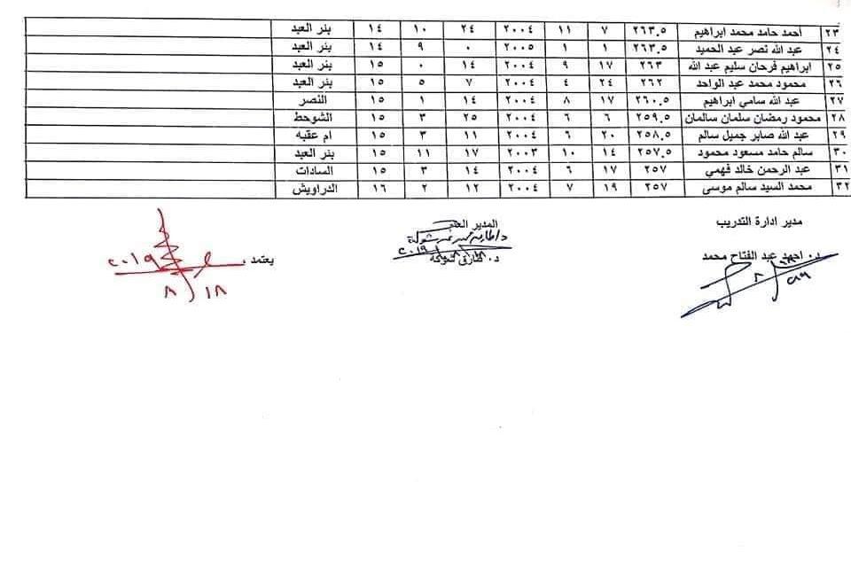 اسماء الطلبة والطالبات المقبولين بمدارس التمريض بشمال سيناء للعام الدراسي 2019 / 2020 8