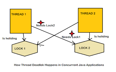 thread interview questions for experience Java programmers