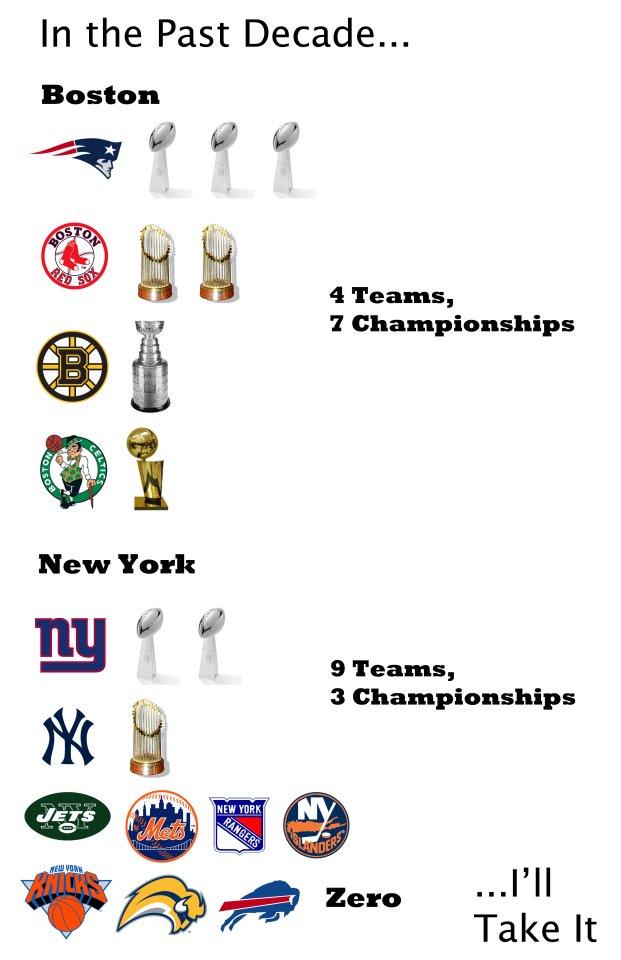 Boston vs new york dating